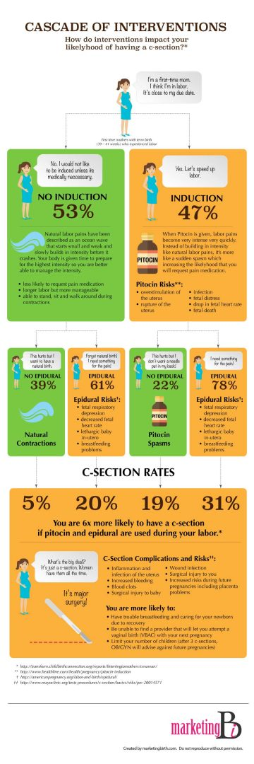 Cascade of Interventions Infographic: How do interventions impact your likelihood of having a c-section?